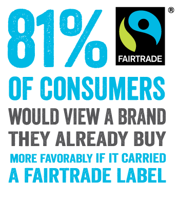 81% favorable view of Fairtrade