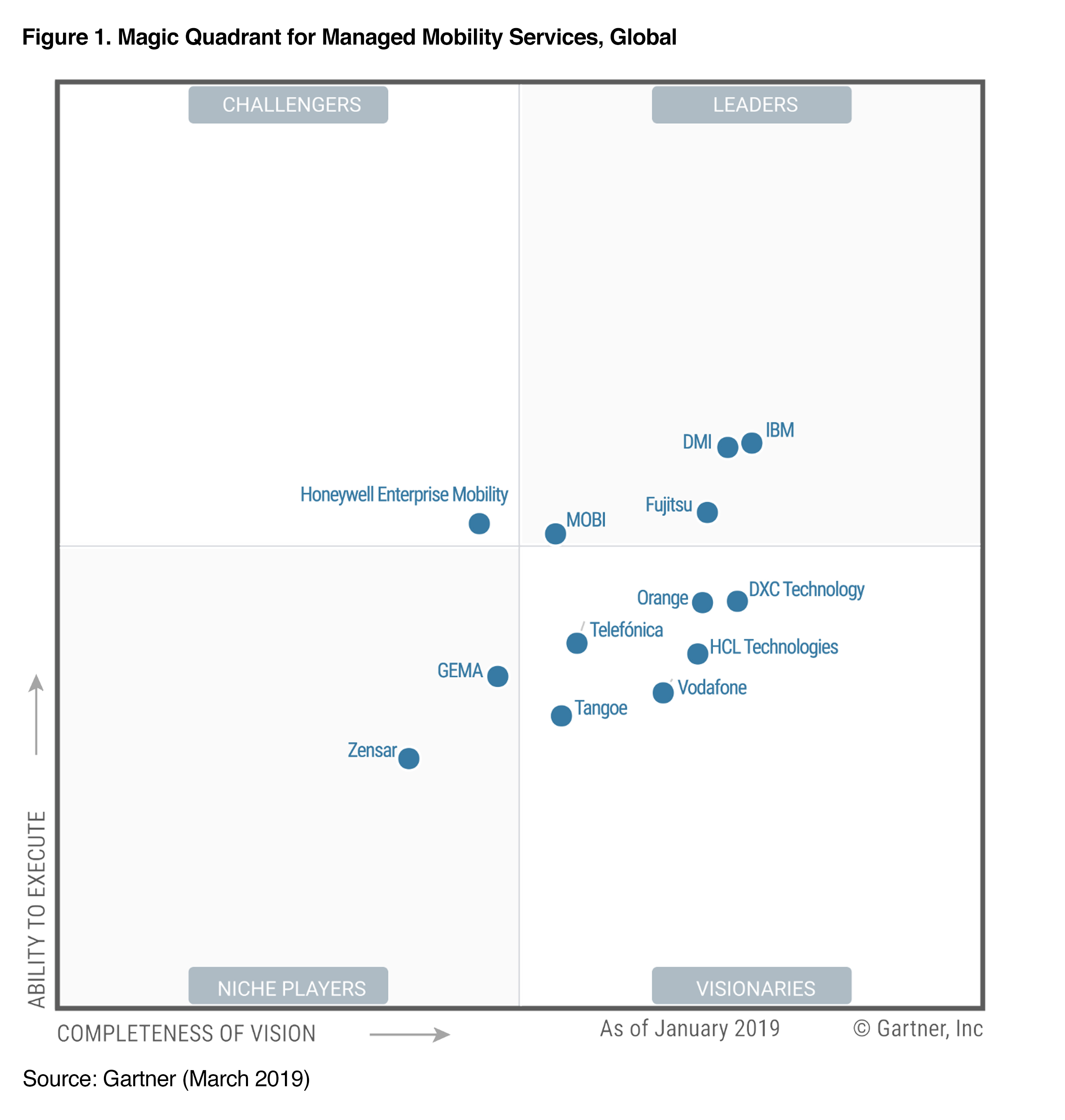2019 Gartner MMS MQ Figure