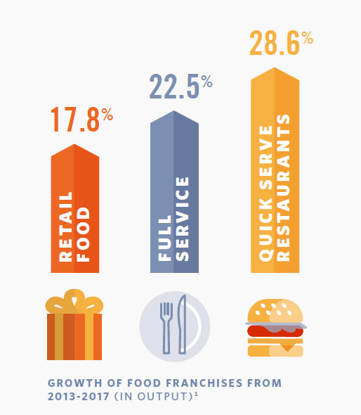 Chart showing growth of food franchises from 2013-2017 (in output). Retail Food =17.8%.Full Service = 22.5%. Quick Serve Restaurants = 28.6%.
