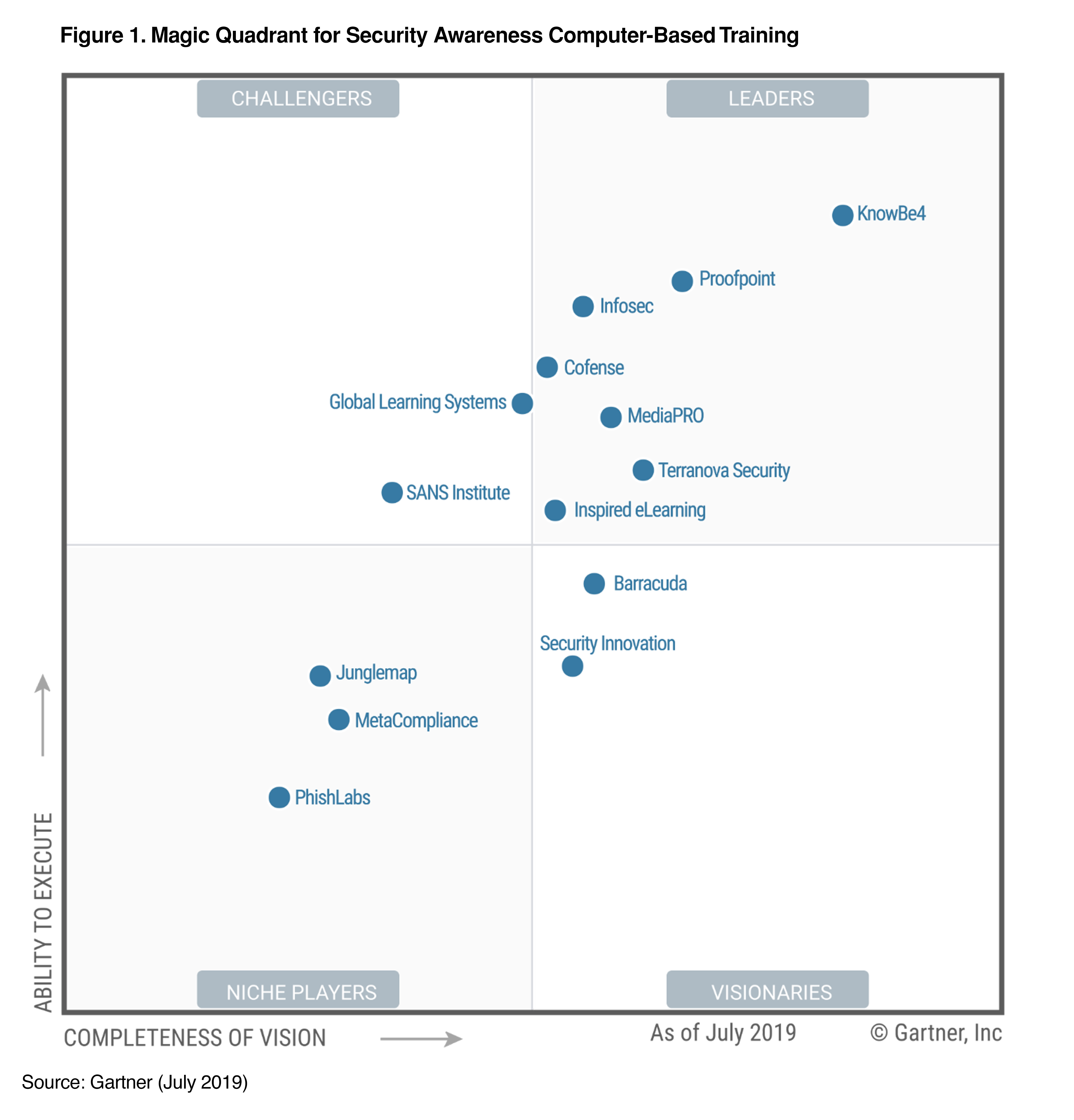 2019 Gartner Magic Quadrant for Security Awareness computer-based training