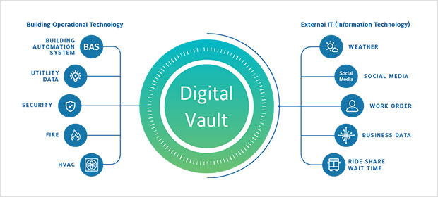 Digital Vault Mind Map