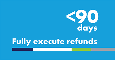 Fully execute manufacturer refunds in less than 90 days