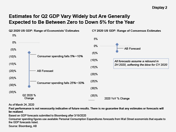 Estimates for Q2 GDP Vary Widley but Are Generally Expected to Be Between Zero to Down 5% for the Year