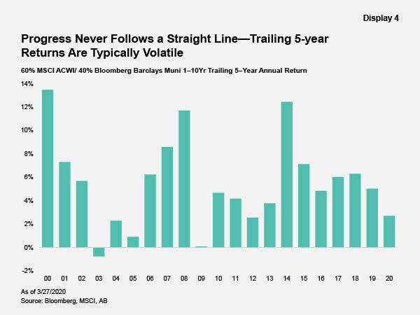 Progress Never Follows a Straight Line - Trailing 5-year Returns Are Typically Volatile