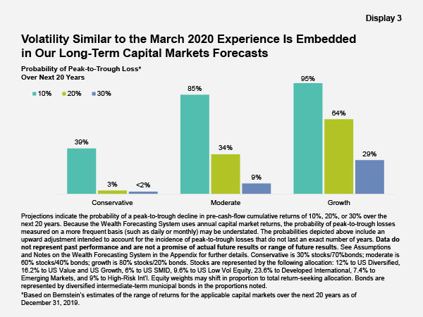 Volatility Similar to the March 2020 Experience is Embedded in Our Long-Term Capital Markets Forecast