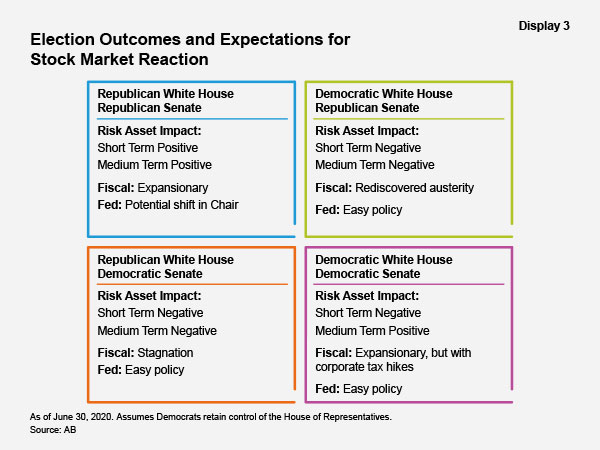 Election Outcomes and Expectations for Stock Market Reaction