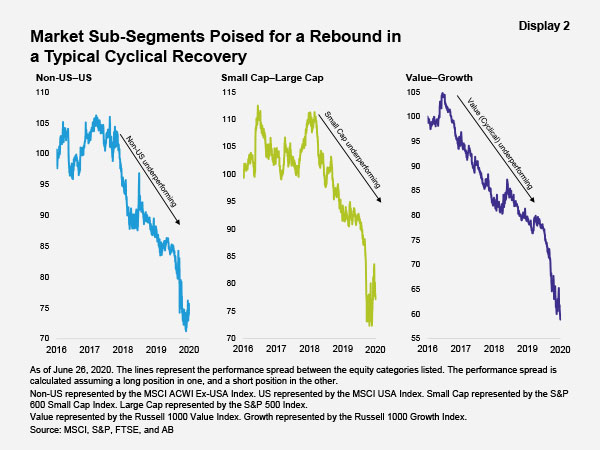 Market Sub-Segments Poised for a Rebound in a Typical Cyclinical Recovery