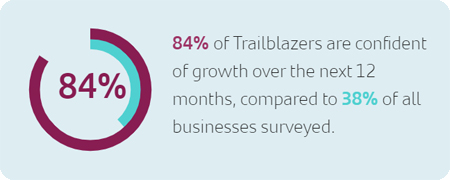 84% of trailblazers are confident of growth over the next 12 months