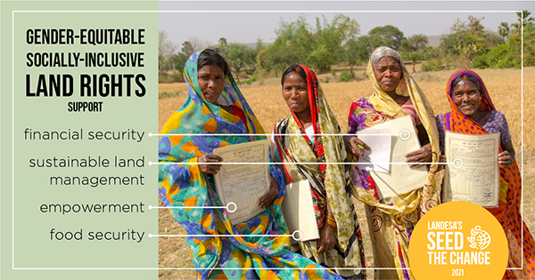 Text to the right of a picture of four women holding their land documents says 'Gender-equitable, socially-inclusive land rights support financial security, sustainable land management, empowerment, food security.'
