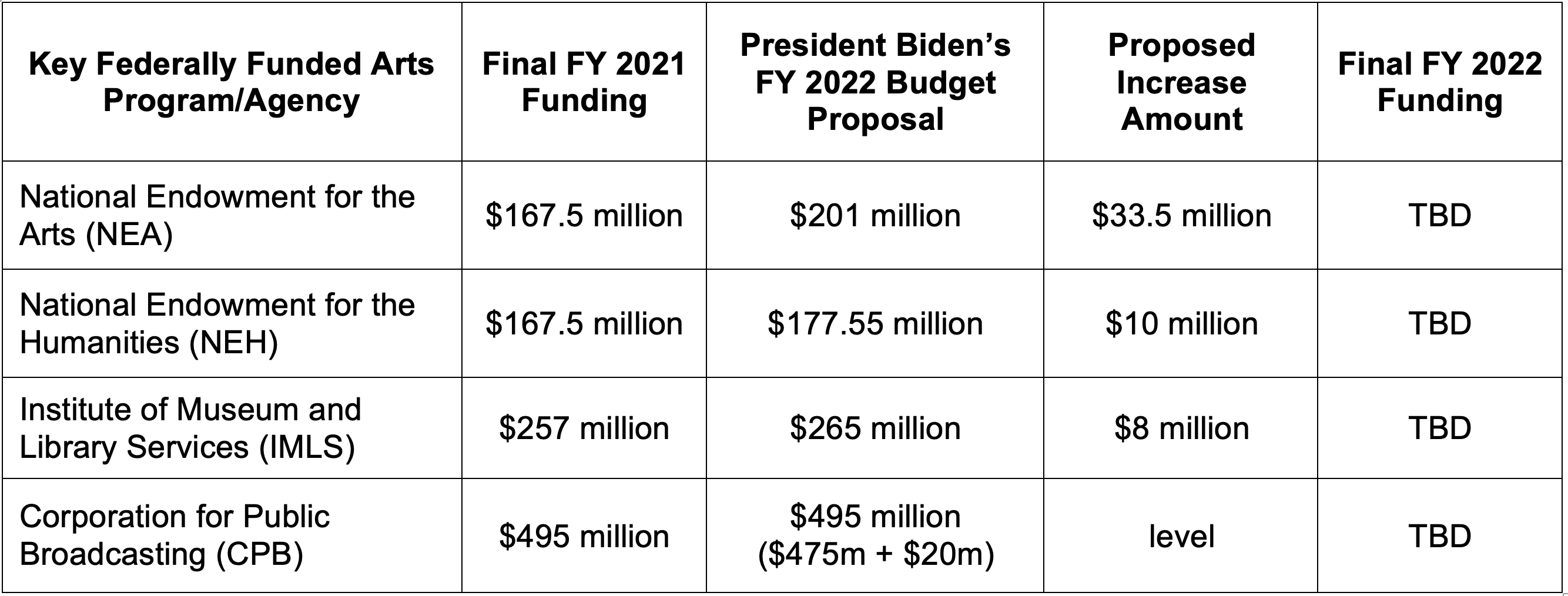 White House Proposed Budget Chart