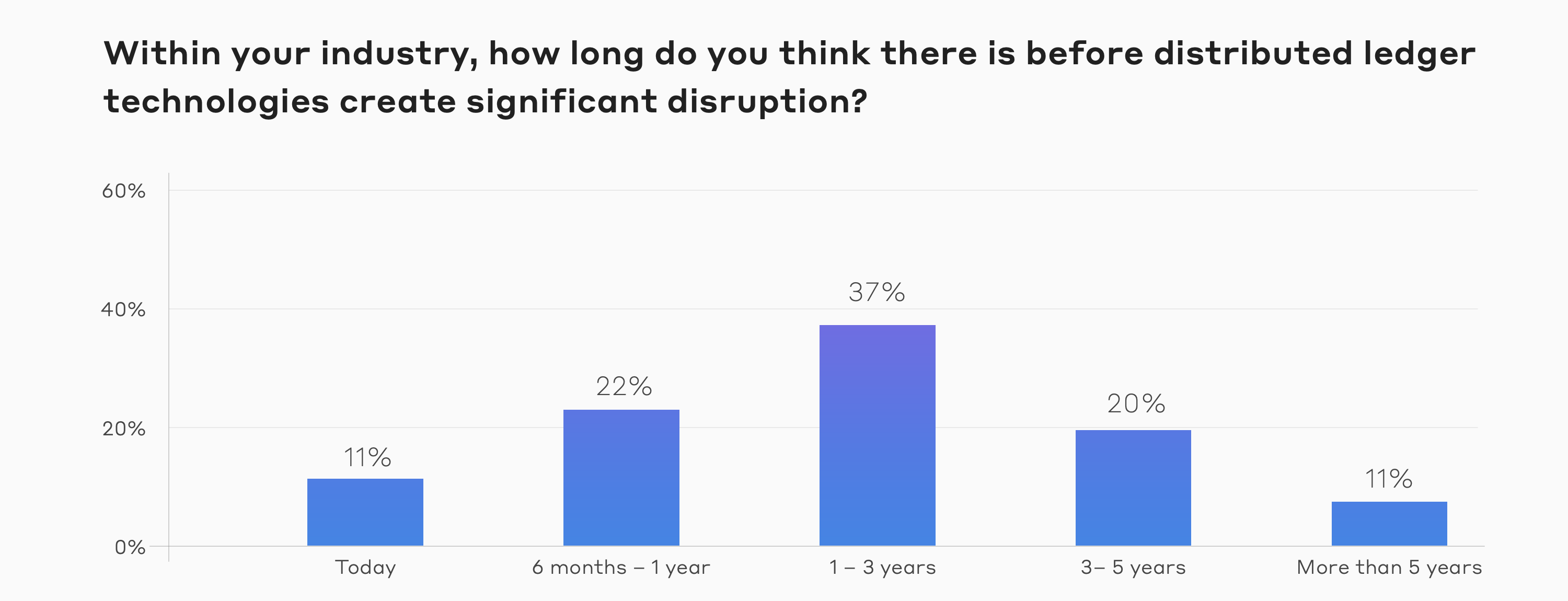 State of Decentralization Report - Industry Disruption
