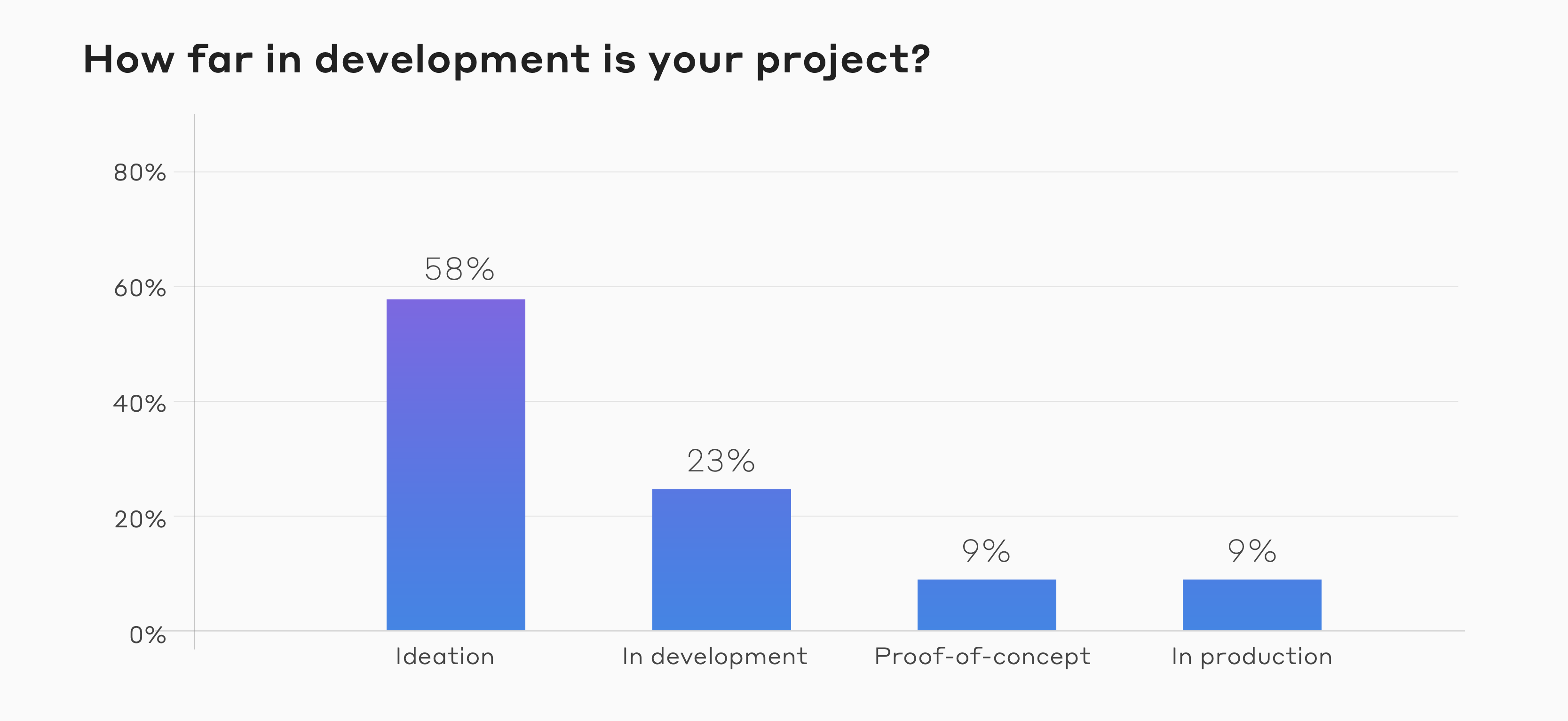 State of Decentralization Report - Development Stages