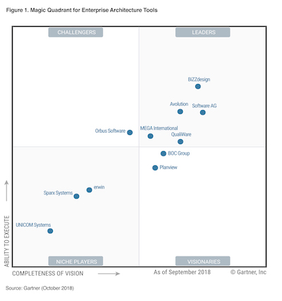 high_res__6__copy Gartner EA Magic Quadrant