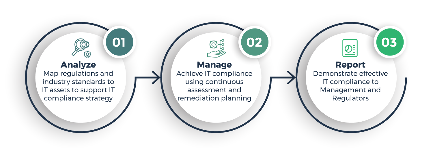 Protect your digital asset with an IT compliance strategy