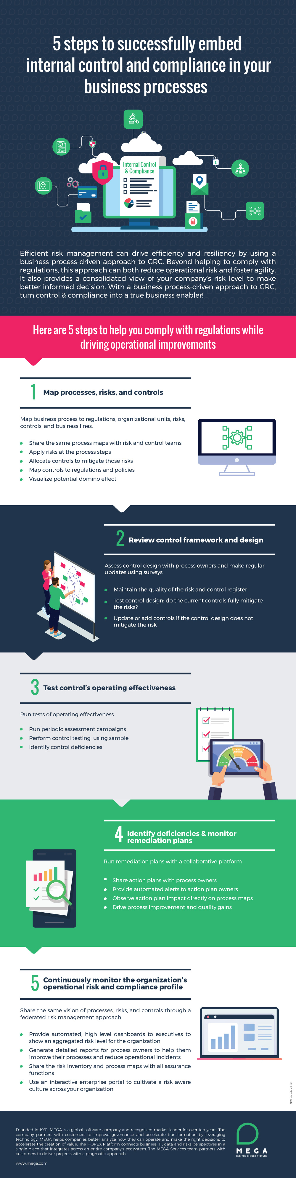 5 steps to successfully manage regulatory compliance