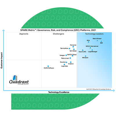 SPARK Matrix™: Governance, Risk, and Compliance (GRC) Platforms, 2021