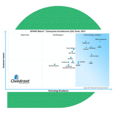 SPARK Matrix™: Enterprise Architecture Tool report 2021