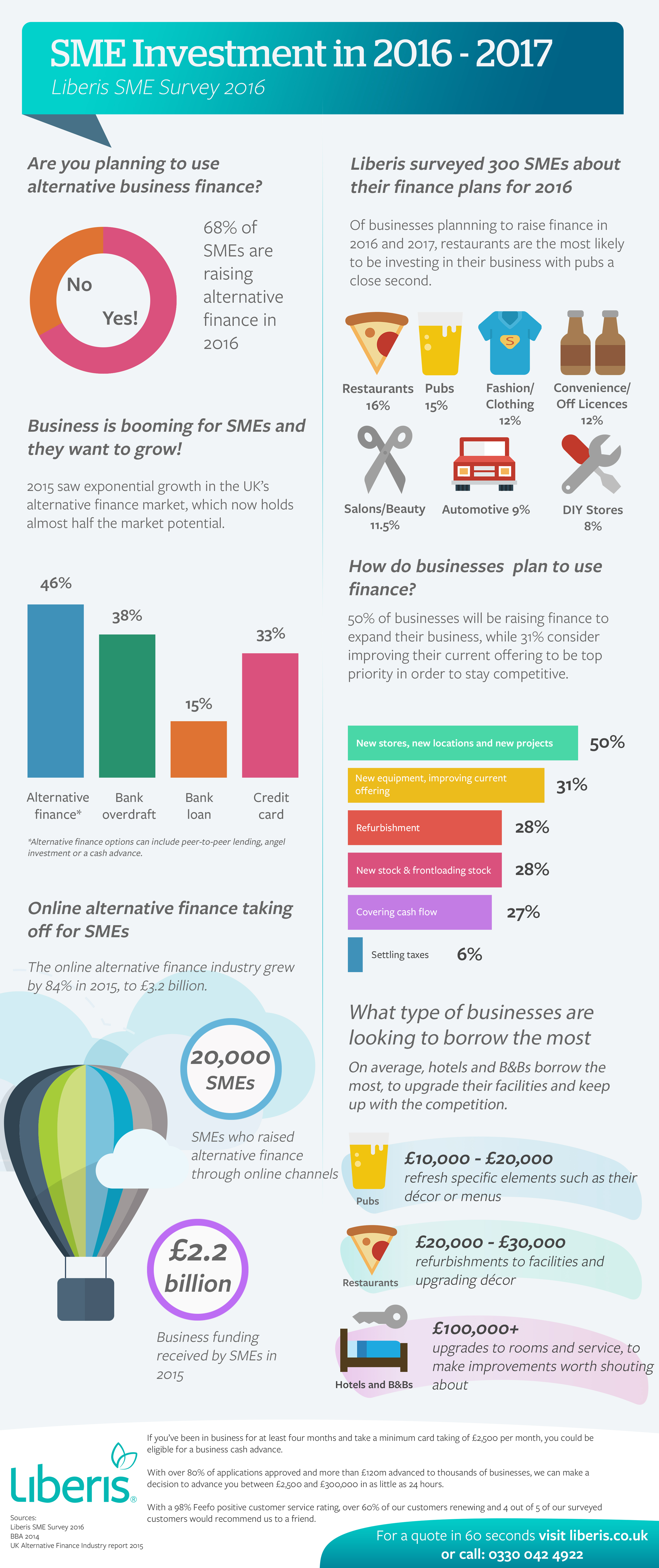 Liberis SME Survey Results