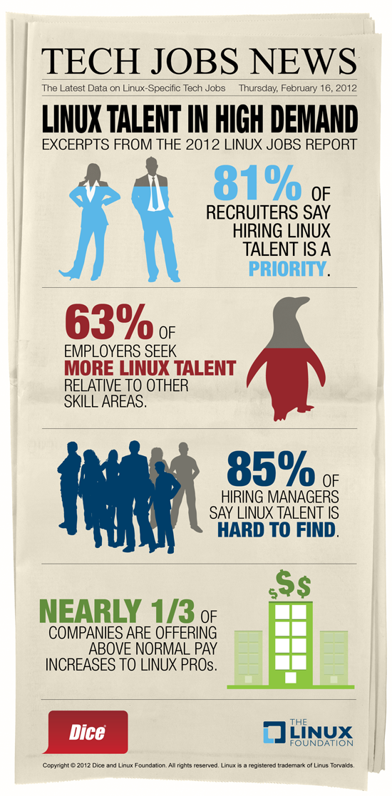 linux الاكثر طلبا العمل 2012