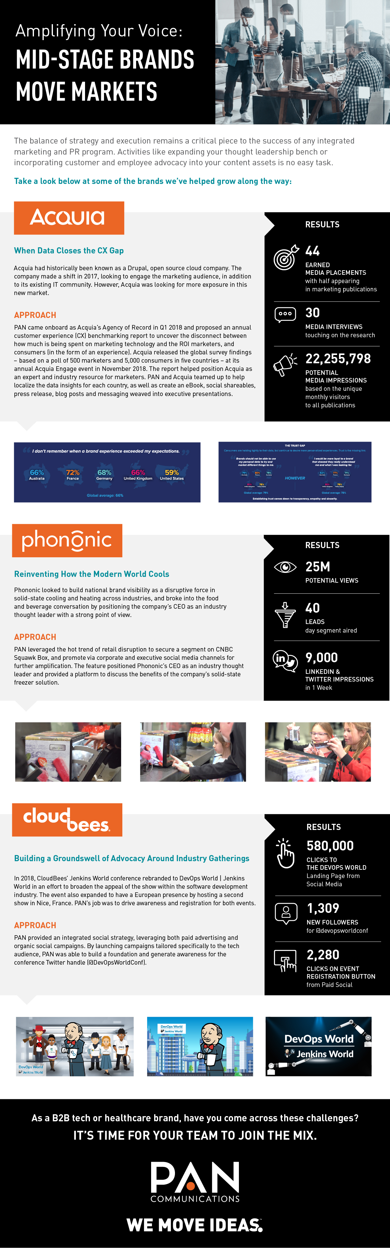 PAN Communications, NXT Stage: Mid-Stage Client Case Studies Infographic