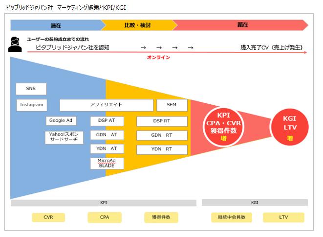 マーケティング施策とKPI/KGI