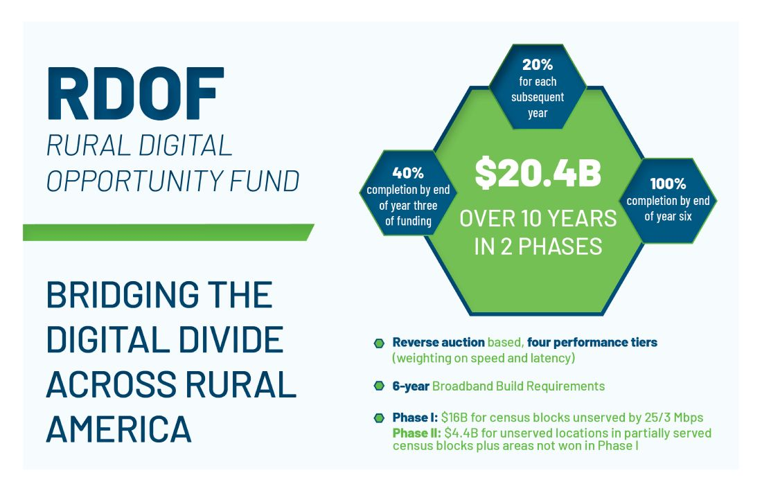 RDOF - Bridging the Digital Divide Across Rural America