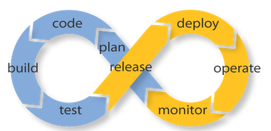 Patching & DevOps Blog Post