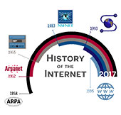 History of the Internet graphic