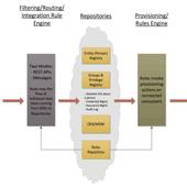 Identity Ecosystem (cropped)