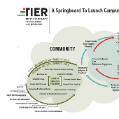 TIER - A Springboard for Campus IAM Initiatives