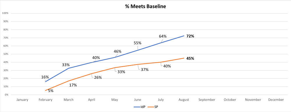 Health Check chart - Percent meeting baseline expectations