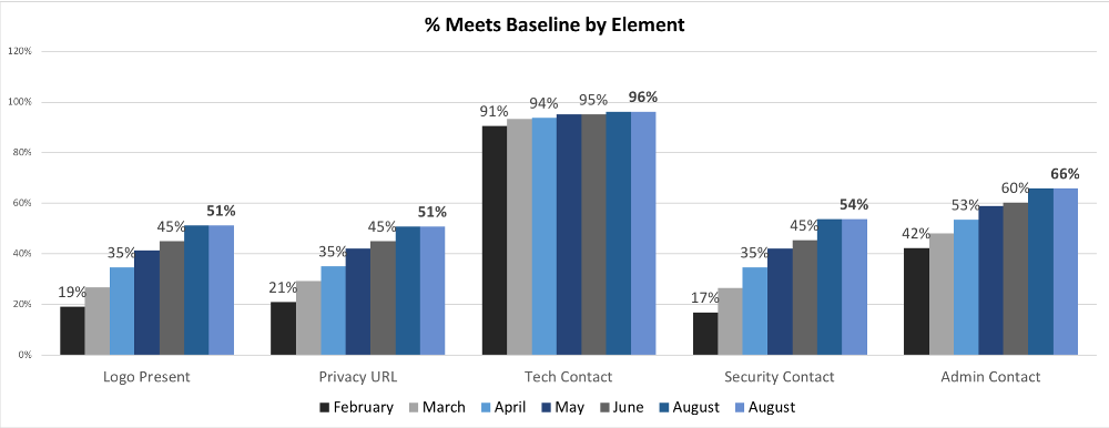 Health Check chart - Percent meeting baseline expectations by metadata elements
