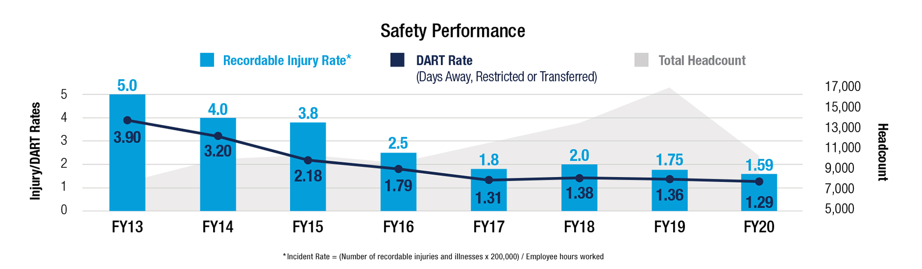 Safety Performance graph