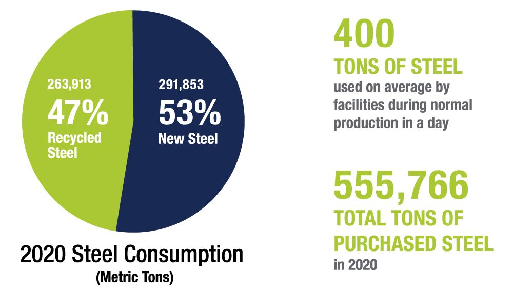 Steel consumption graph
