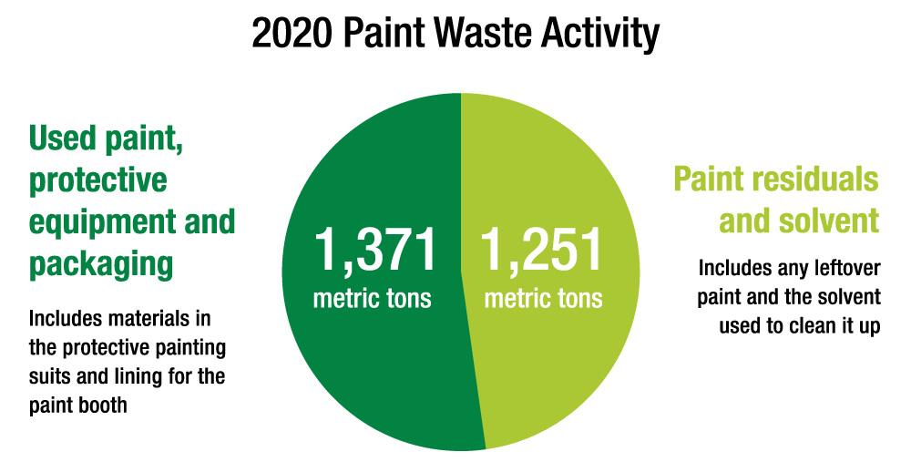 Paint waste activity