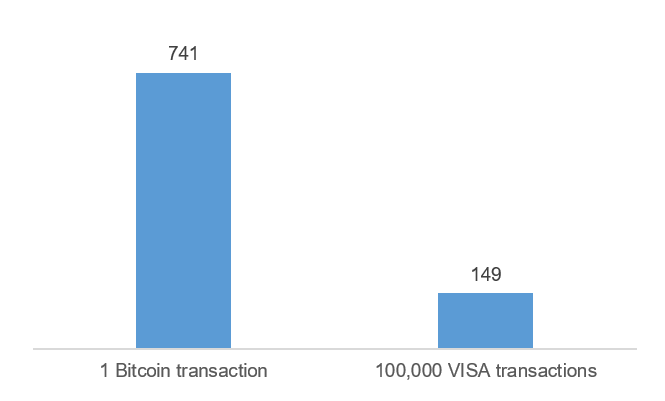 Energy Consumption per Transaction (kWh)