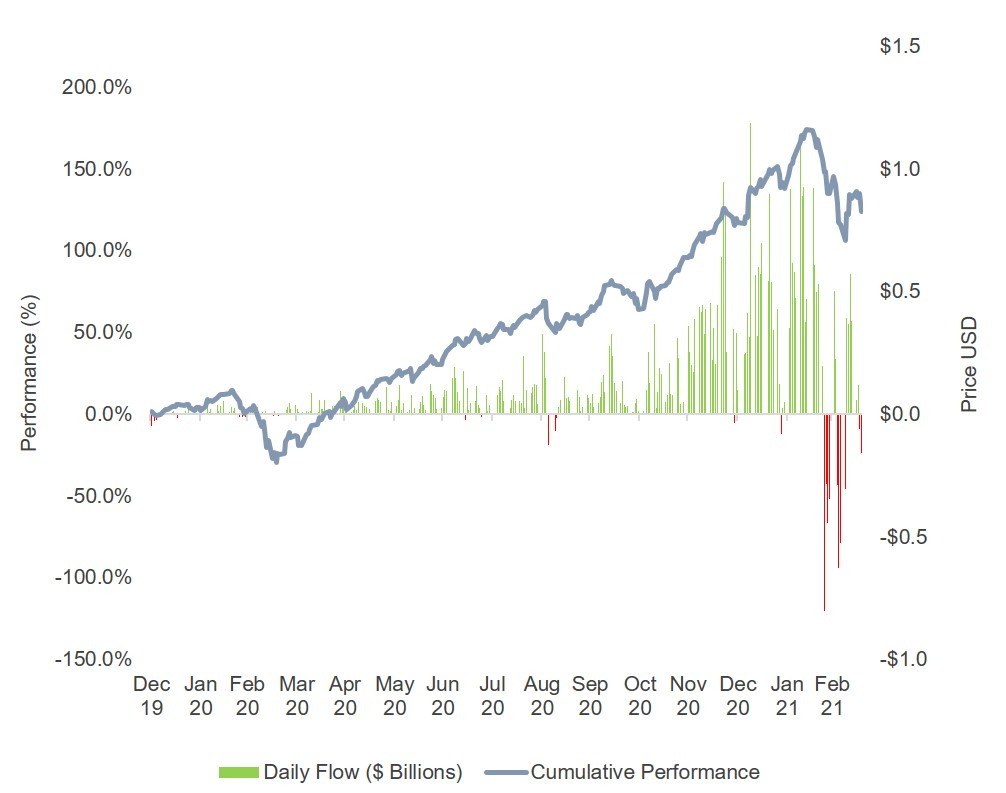 ARK ETFs - Fund Flows and Average Performance