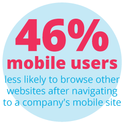 46% of mobile users