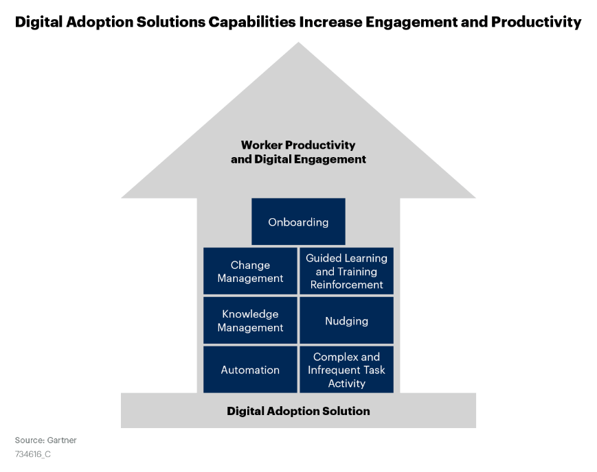 Digital Adoption Solutions Capabilities Increase Engagement and Productivity