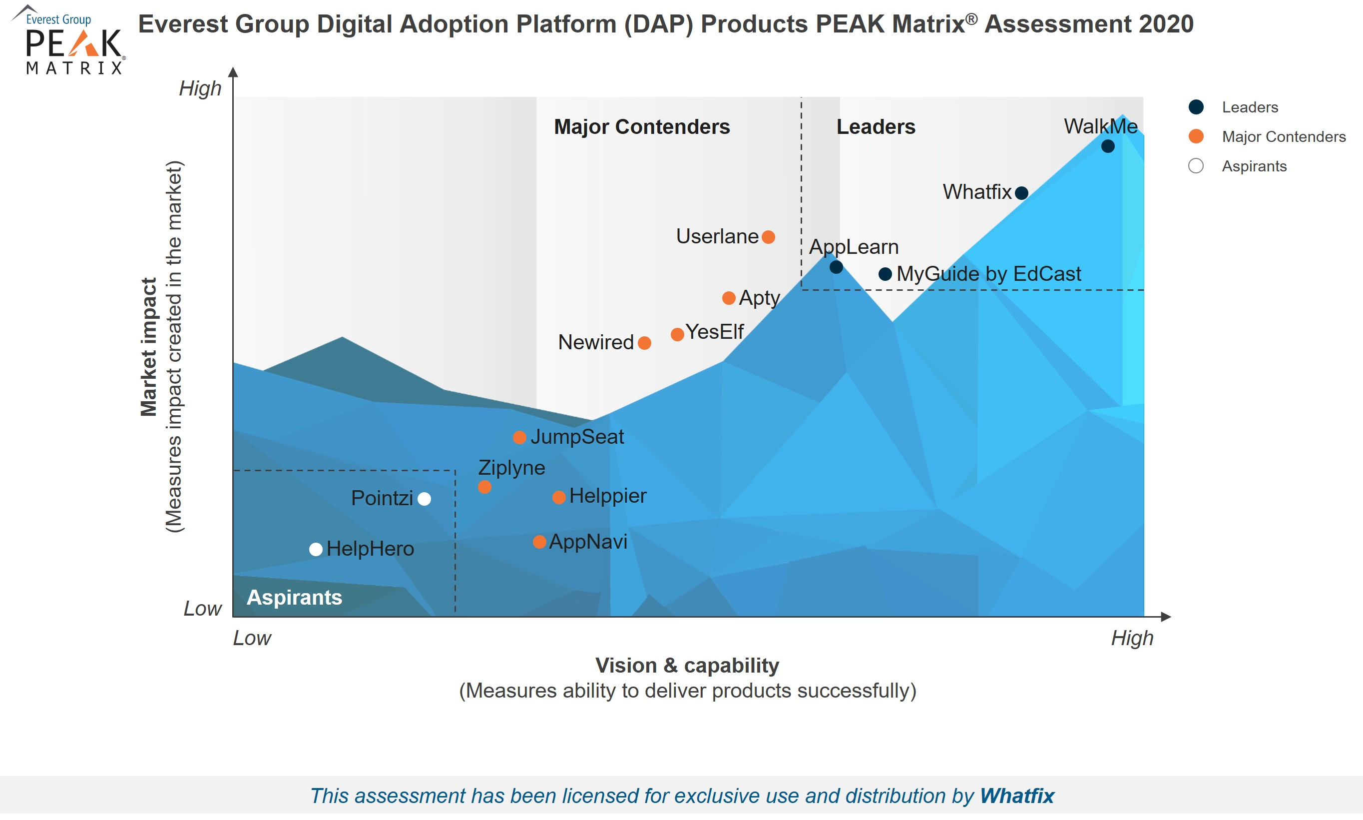 Everest_PEAK_Matrix_Digital_Adoption_Platforms