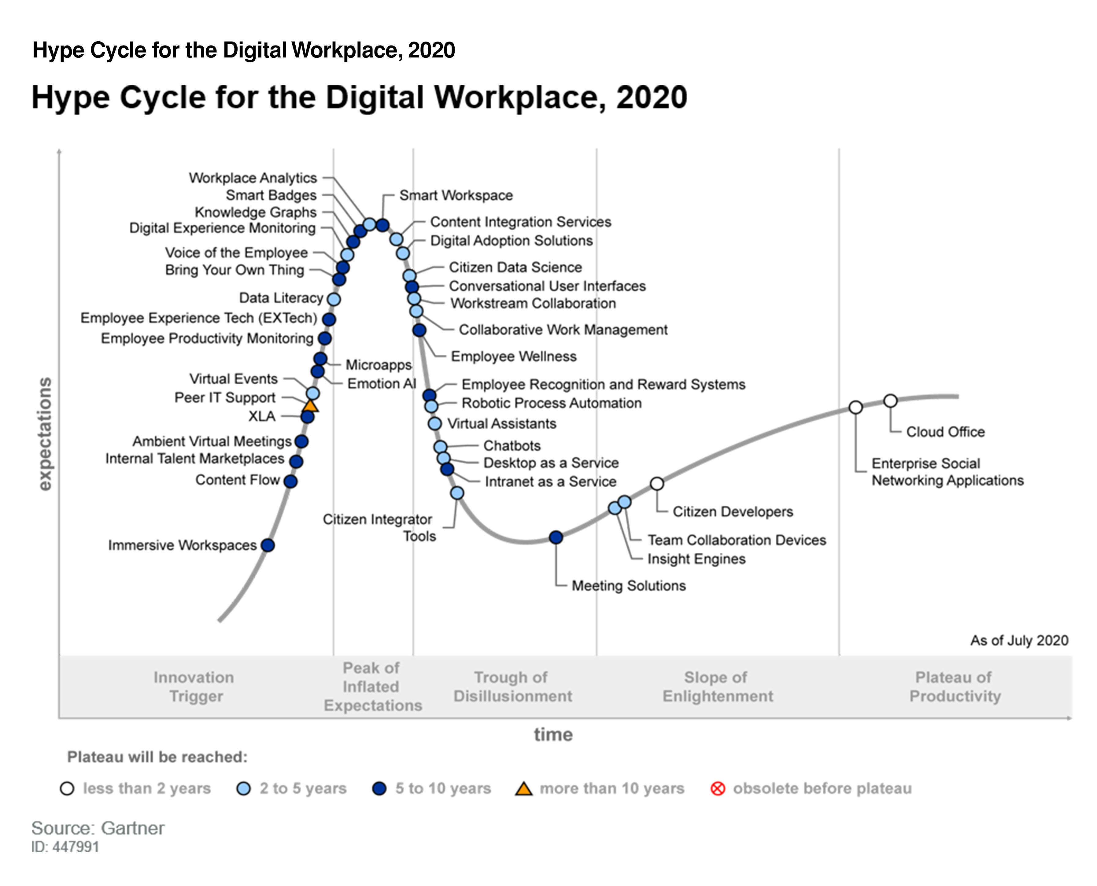 Gartner_Hype_Cycle_Digital_Workplace