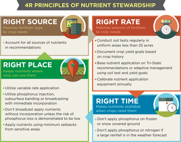 4R Nutrient Stewardship