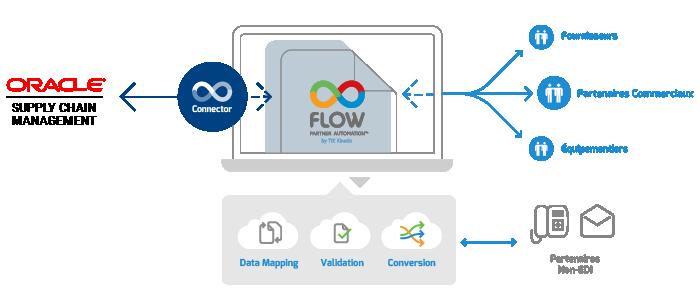 FLOW Connector Pour Oracle SCM