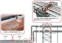 長距離保温配管の腐食検査