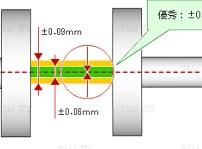 軸芯出しに求められる精度