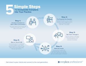 5 Steps to Incorporate Everplans In Your Practice