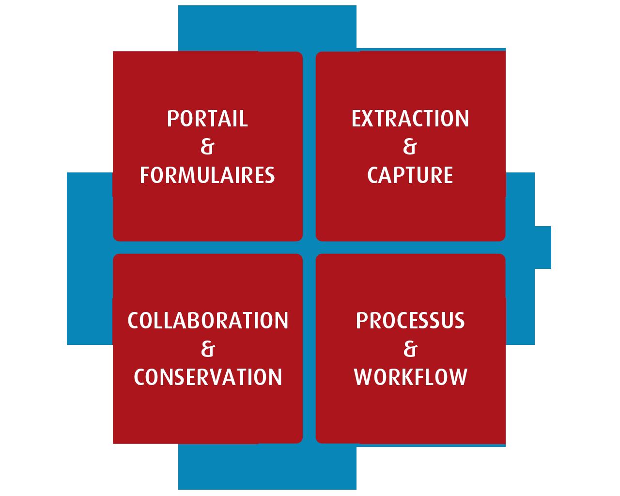 Doxtreem, une plateforme unique
