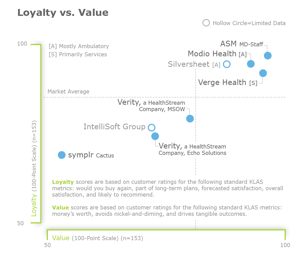 KLAS Credentialing 2019 Loyalty vs Value