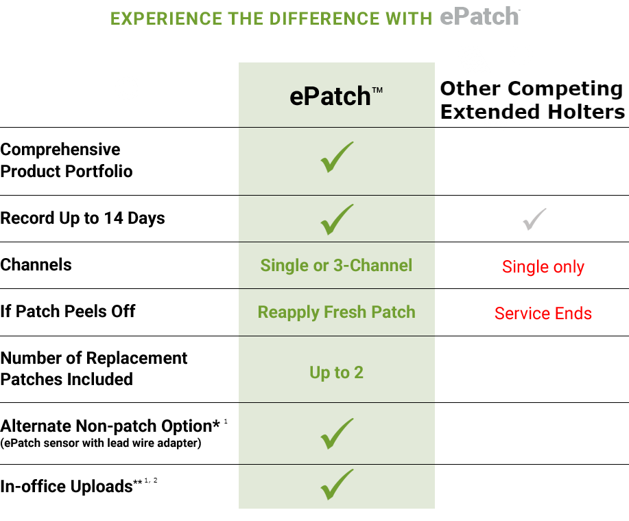 Experience the Difference with  ePatch