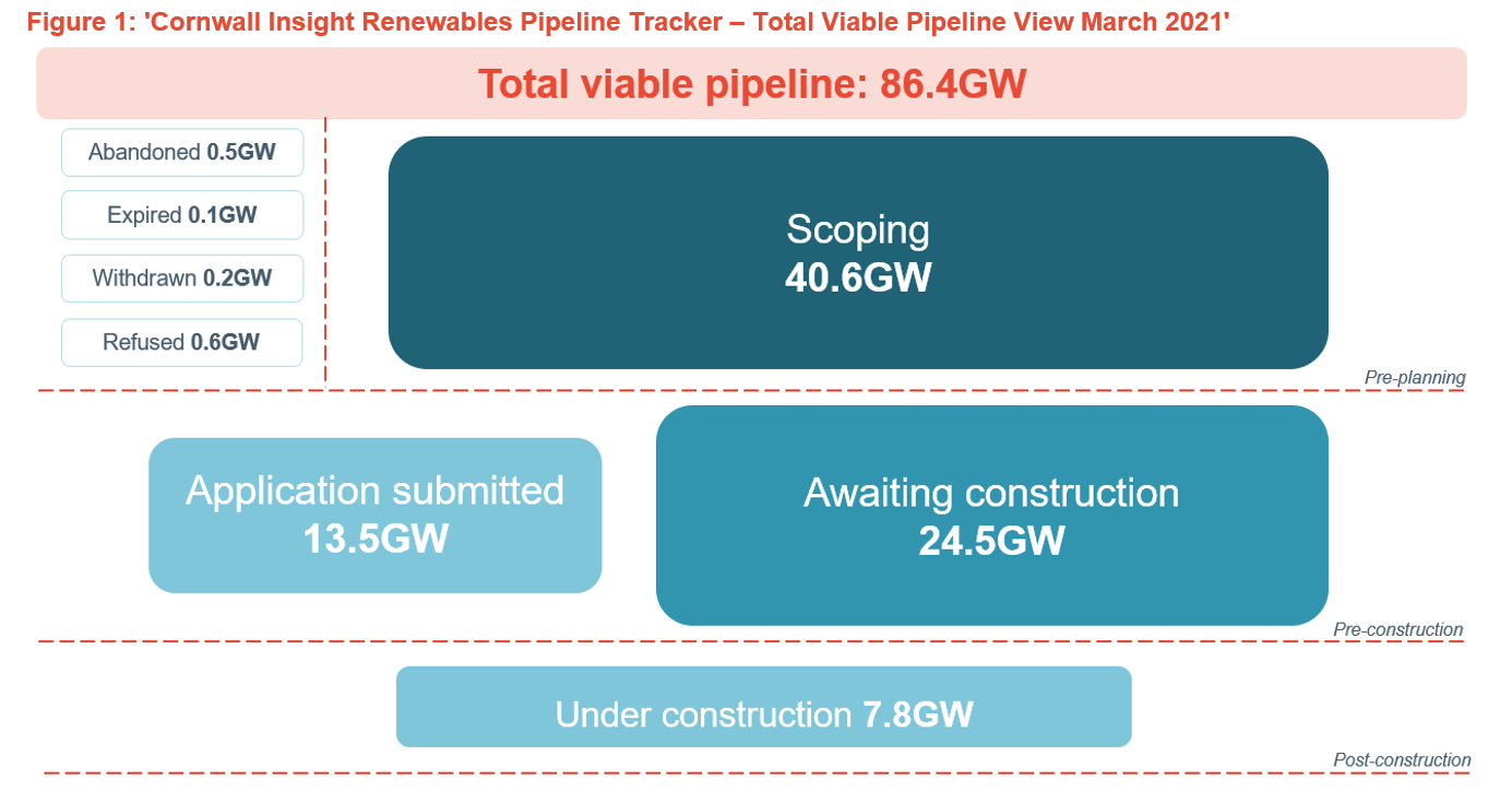 Pipeline for renewable energy & storage projects up 86GW